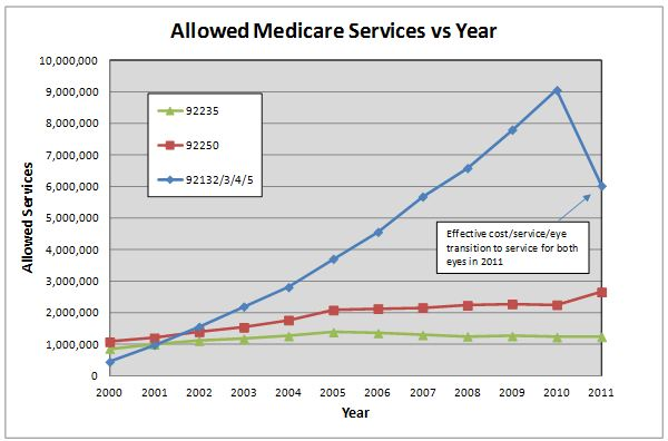 Allowed Medicare Number of Services for Three Difference Sets of CPT Codes