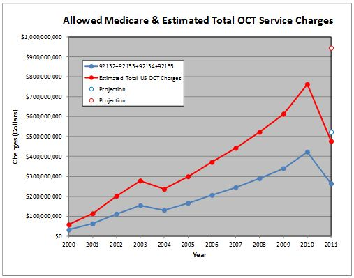 Allowed Medicare Charges and Estimated Total US OCT Charges.  Red line is estimated total US OCT procedures (Medicare and non-Medicare.