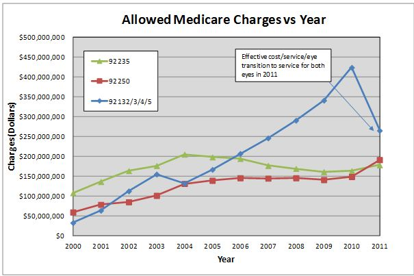 Allowed Medicare Charges for Three Difference Sets of CPT Codes