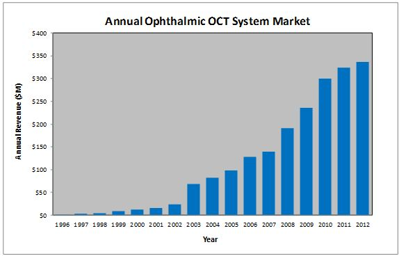 Estimated World Ophthalmic OCT System Annual Market Size