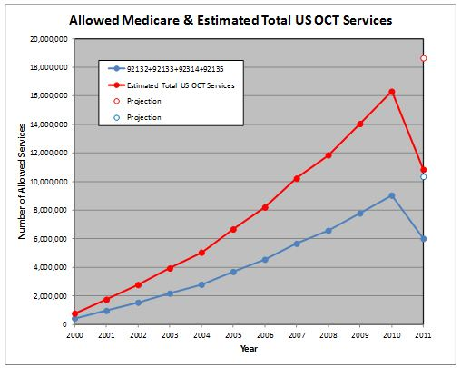 Allowed Medicare Services and Estimated Total US OCT Services.  Blue line is Medicare CPT data that includes OCT and other procedures.