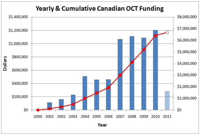 Yearly & Cumulative Canadian OCT Funding