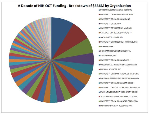 NIH OCT Funding by Organization
