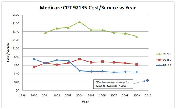 Allowed CPT 92135 Medicare Cost of Service vs Year
