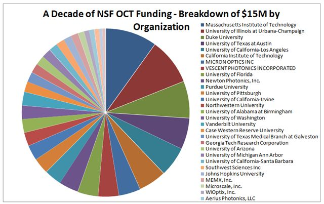 NSF OCT Funding by Organization