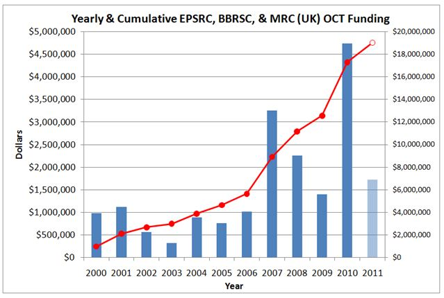 Yearly & Cumulative UK OCT Funding