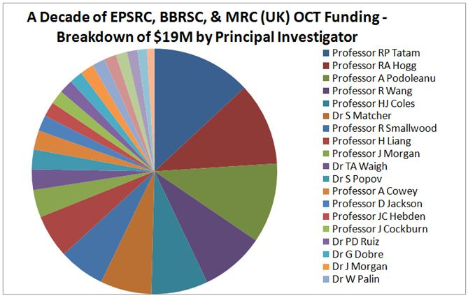 UK OCT Funding by Principal Investigator
