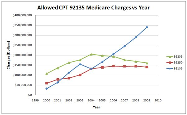 Allowed CPT 92135 Medicare Charges vs Year
