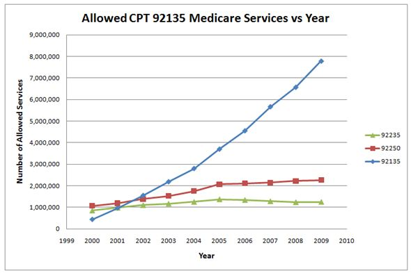 Allowed CPT 92135 Medicare Services vs Year
