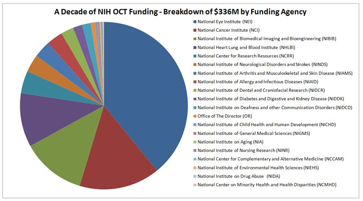 NIH OCT Funding Breakdown