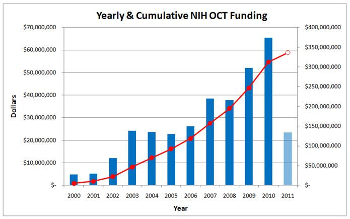 Yearly & Cumulative NIH OCT Funding