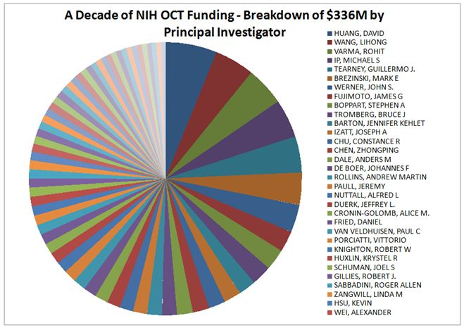 NIH OCT Funding by Principal Investigator