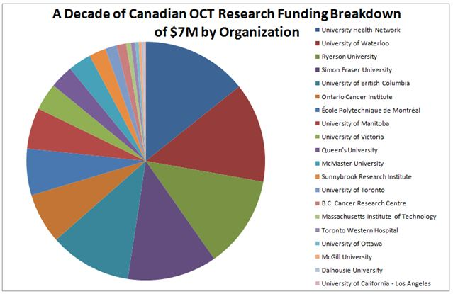 Canadian OCT Funding by Organization