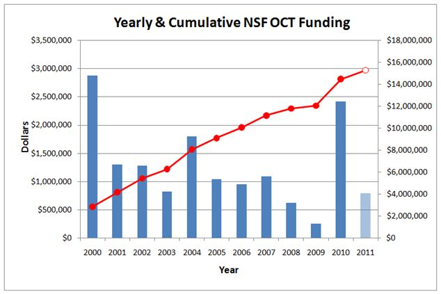 Yearly & Cumulative NSF OCT Funding